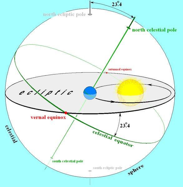 eclipticdiagram